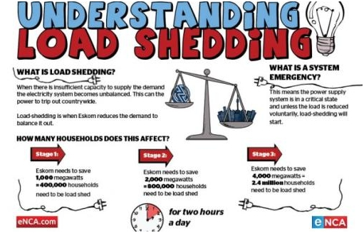 Source: http://engineering.electrical-equipment.org/safety/reasons-load-shedding.html